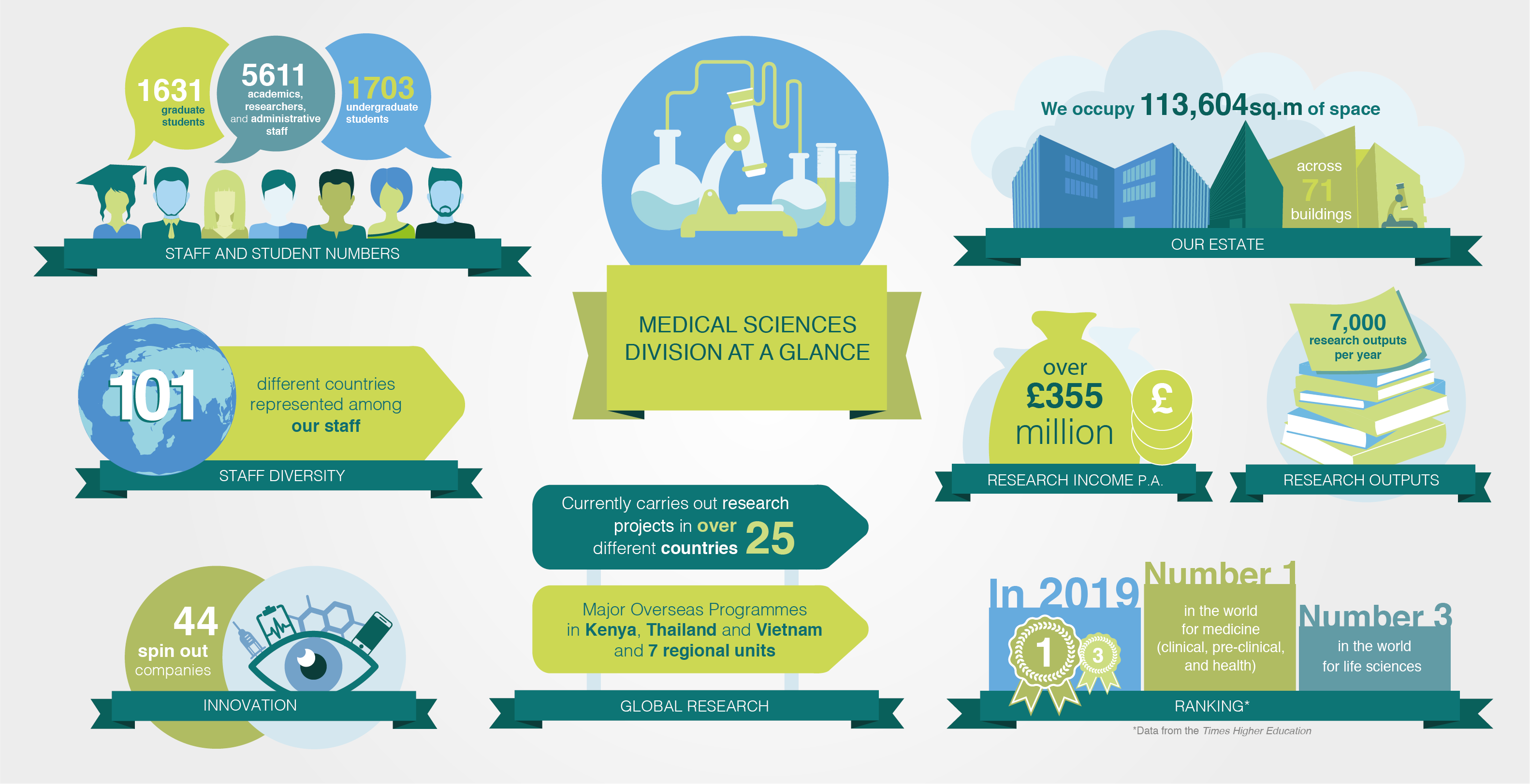 medsci infographic wide banner 2019
